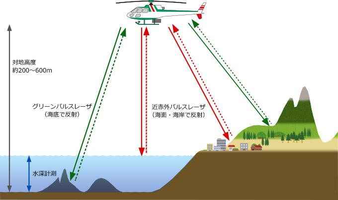 近赤外レーザとグリーンレーザを上空から照射した解説図